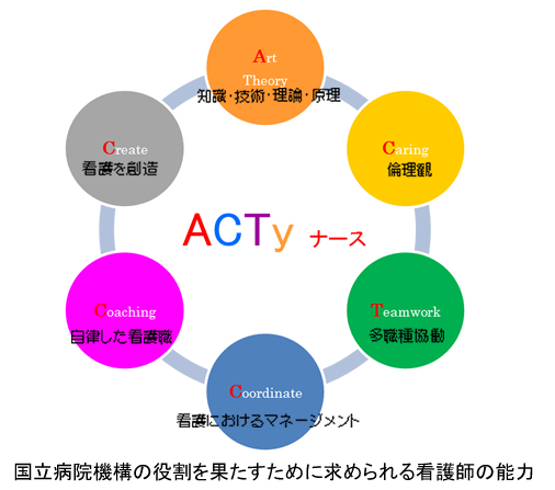 ACTyナース